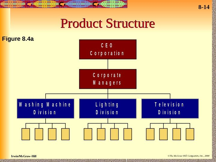 8 - 14 Irwin/Mc. Graw-Hill ©The Mc. Graw-Hill Companies, Inc. , 2000 Product Structure.