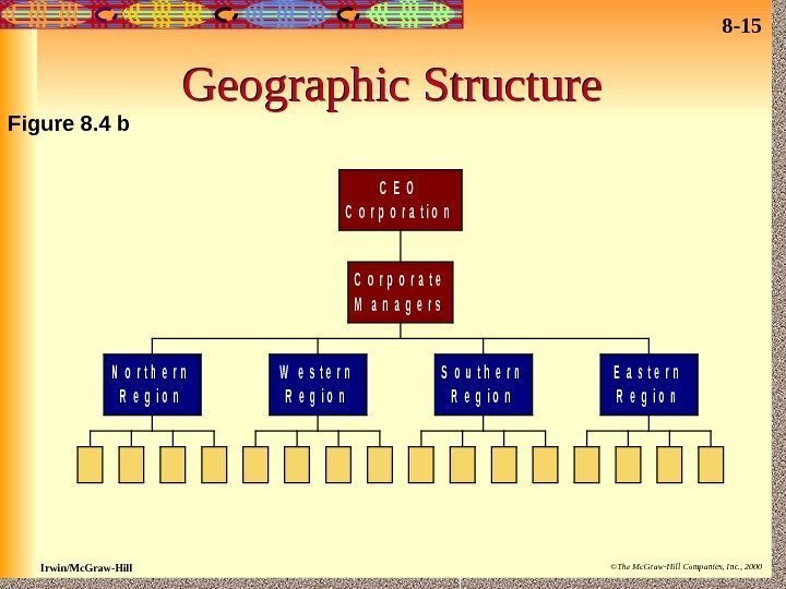 8 - 15 Irwin/Mc. Graw-Hill ©The Mc. Graw-Hill Companies, Inc. , 2000 Geographic Structure.