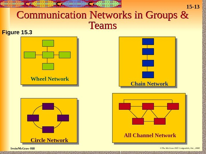 15 - 13 Irwin/Mc. Graw-Hill ©The Mc. Graw-Hill Companies, Inc. , 2000 Communication Networks