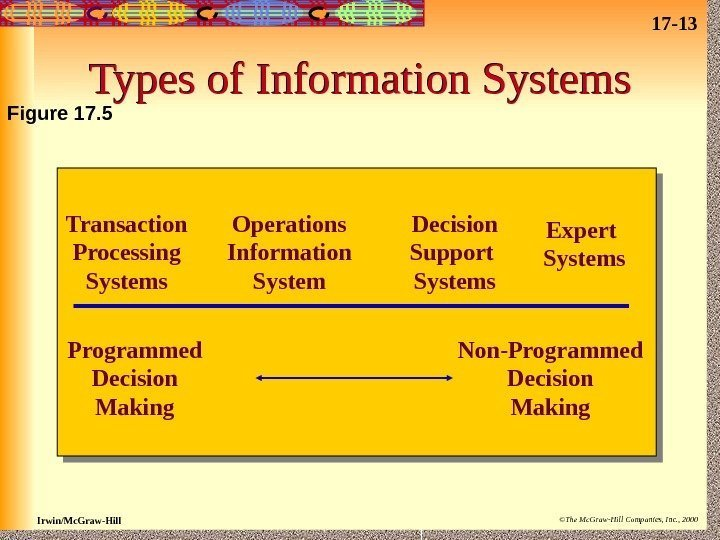 tool control program essay Chapter 1 – 8 essay question review and returns control back to the user the interpreter loads the appropriate program into memory along with the.