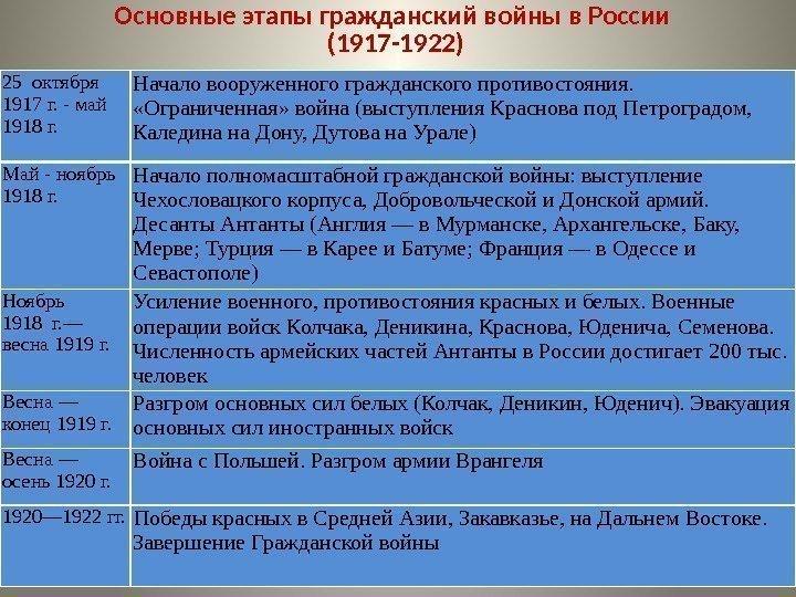Гражданская Война В России 1917-1922 Шпаргалка По Истории