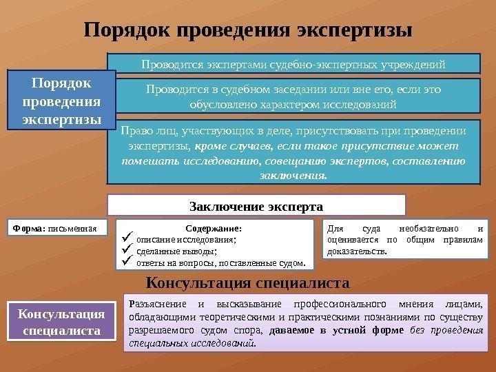 правила проведения строительной экспертизы