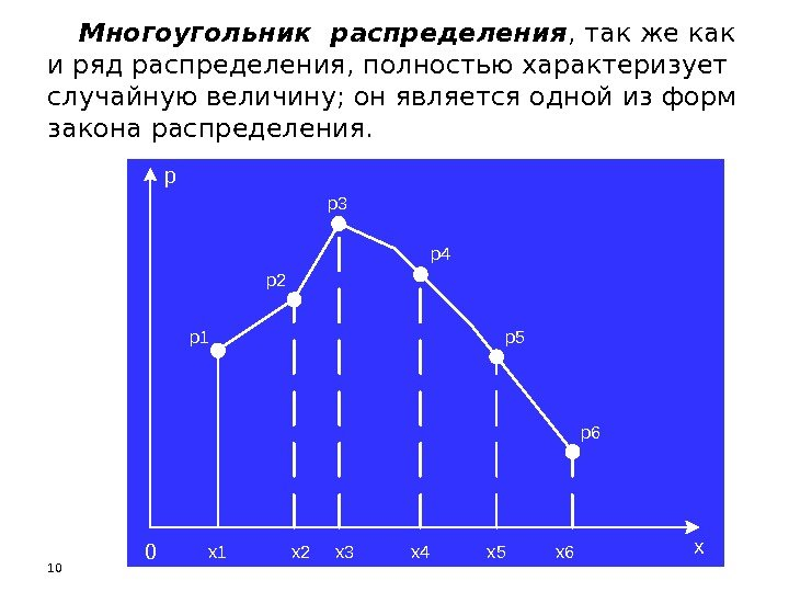 Дискретная случайная величина. закон и многоугольник распределения дискретной