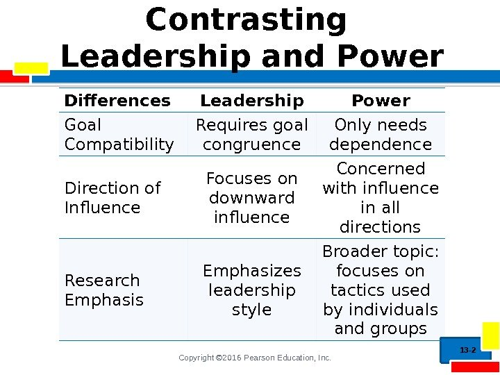 Copyright © 2016 Pearson Education, Inc. Contrasting Leadership and Power Differences Leadership Power Goal