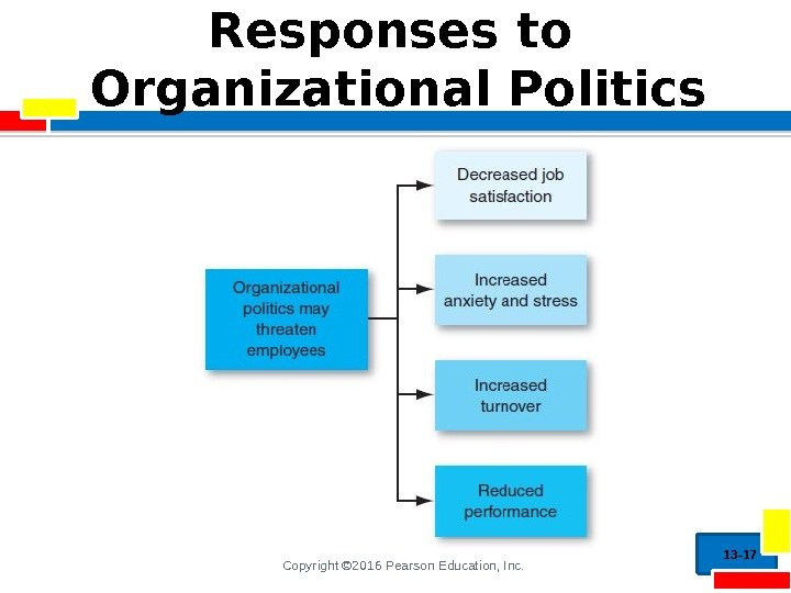 Copyright © 2016 Pearson Education, Inc. Responses to Organizational Politics 13 - 17