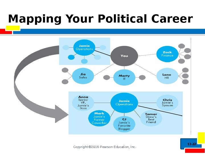 Copyright © 2016 Pearson Education, Inc. Mapping Your Political Career 13 - 22
