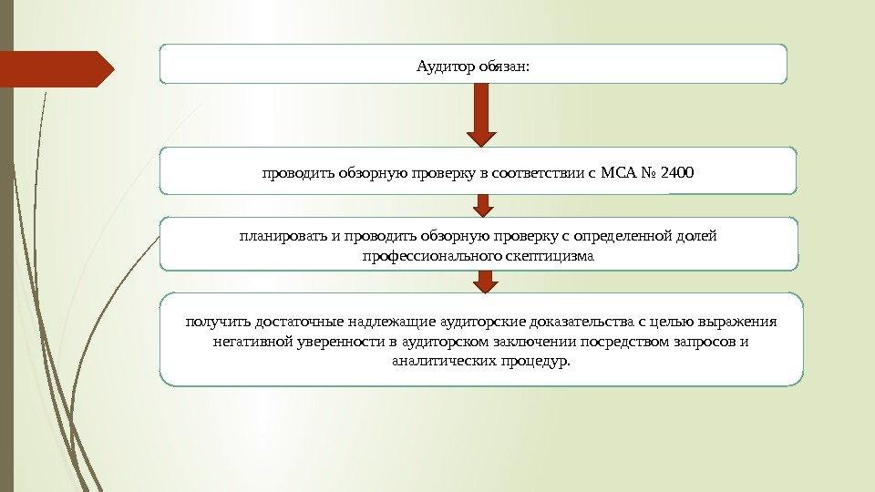 Аудиторская проверка банка шпаргалка по банковскому менеджменту