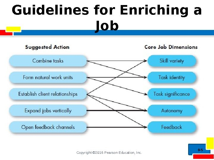 Copyright © 2016 Pearson Education, Inc. Guidelines for Enriching a Job 8 - 5