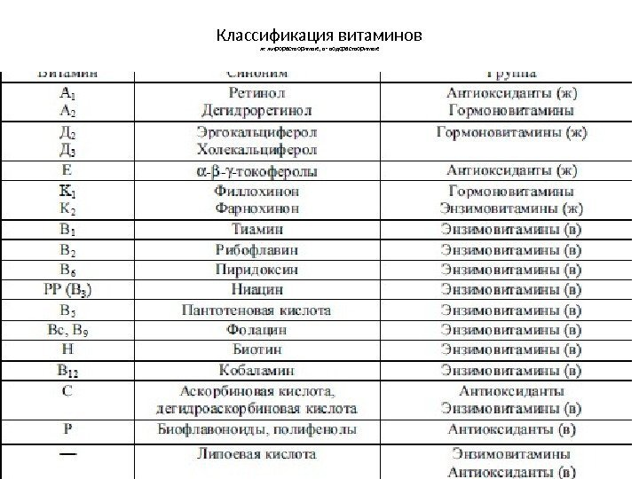 Витамины в уколах схема