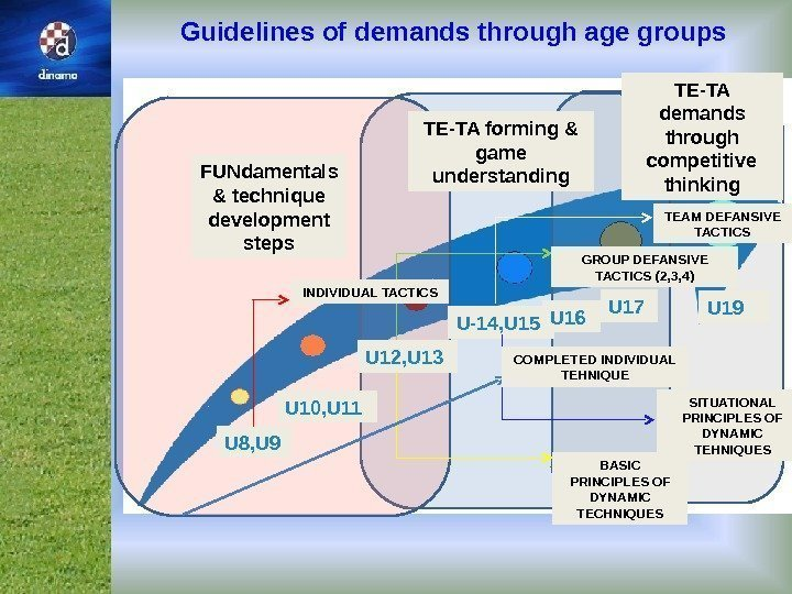 Guidelines of demands through age groups TE-TA demands through competitive thinking. FUNdamentals & technique
