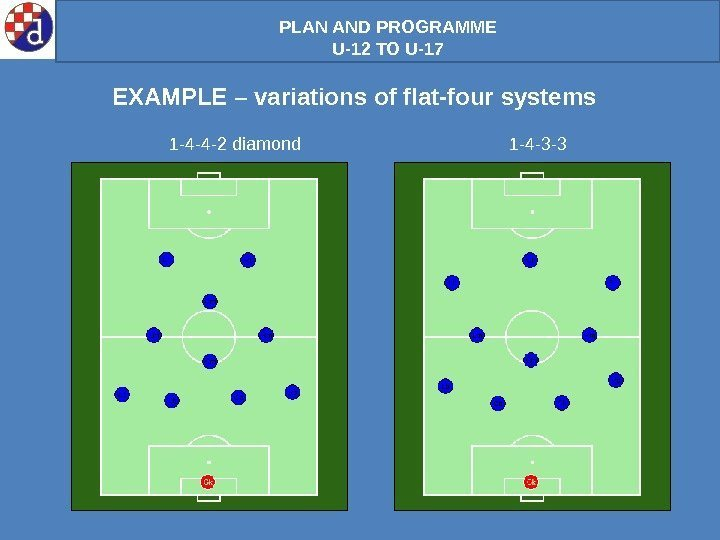 PLAN AND PROGRAMME U-12 TO U-17 EXAMPLE – variations of flat-four systems 1 -4