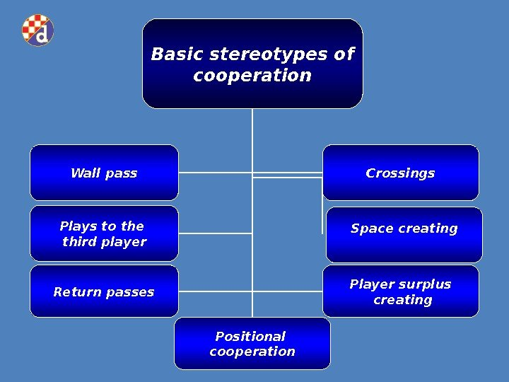 Basic stereotypes of cooperation Plays to the third player Wall pass Crossings Return passes