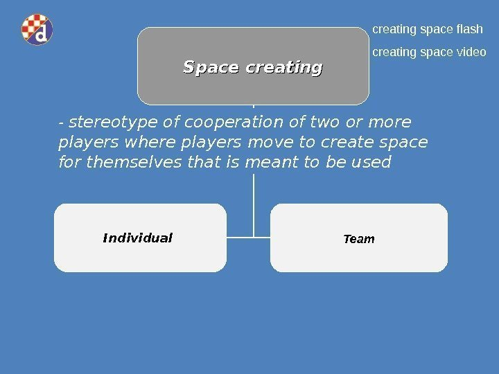 Space creating Individual Team- ster eotype of cooperation of two or more players where