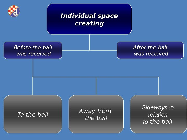 Individual space creating Before the ball  was received After the ball  was