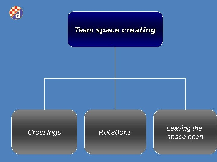 Team space creating Rotations Leaving the space open. Crossings