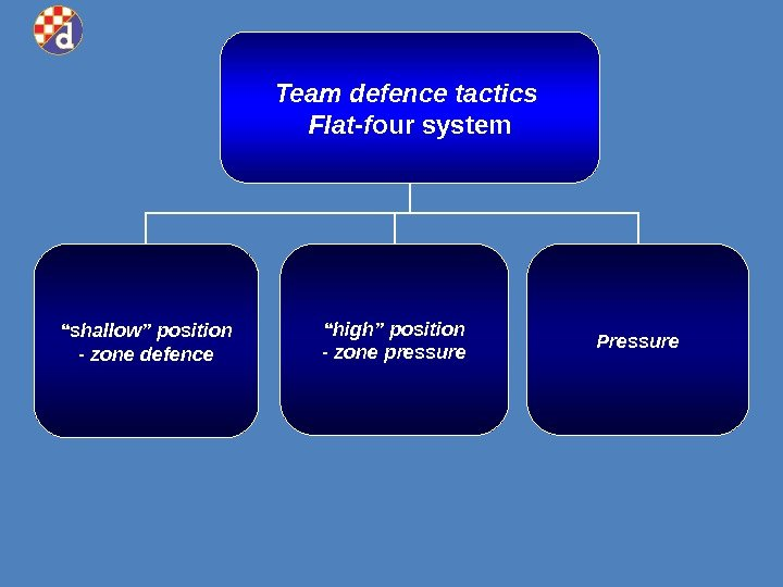 "Team defence tactics Flat-f our system "" shallow"" position - zone defence "" high"""