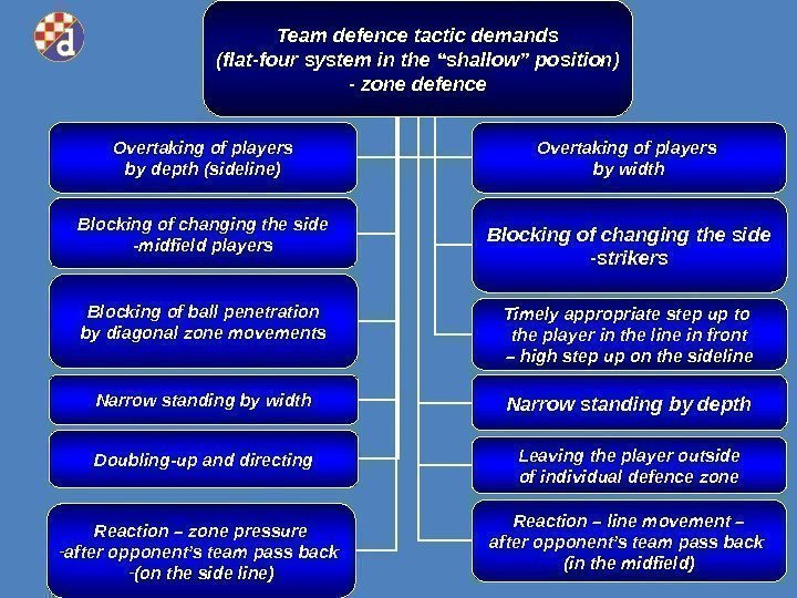 "Team defence tactic demands (flat- four system in the ""shallow"" position) - zone defence"