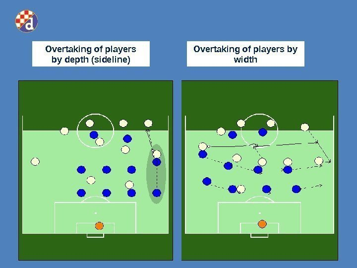 Overtaking of players by depth (sideline) Overtaking of players by width