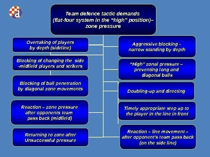 "Team defence tactic demands  (flat- four system in the ""high"" position)– zone pressure"