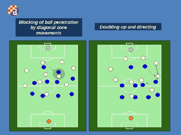 Blocking of ball penetration by diagonal zone movements Doubling-up and directing