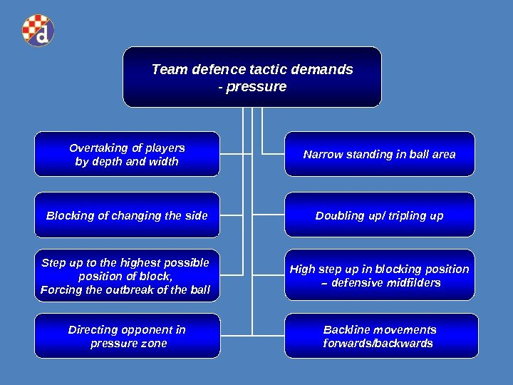 Team defence tactic demands - pressure Overtaking of players by depth and width Narrow