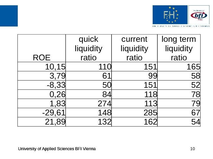 University of Applied Sciences BFI Vienna 10 ROE quick liquidity ratio current liquidity ratio