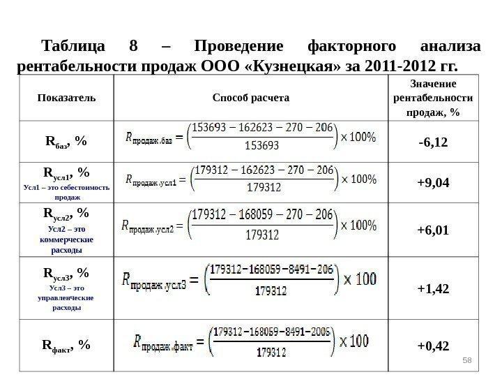 факторный анализ рентабельности продаж шпаргалка