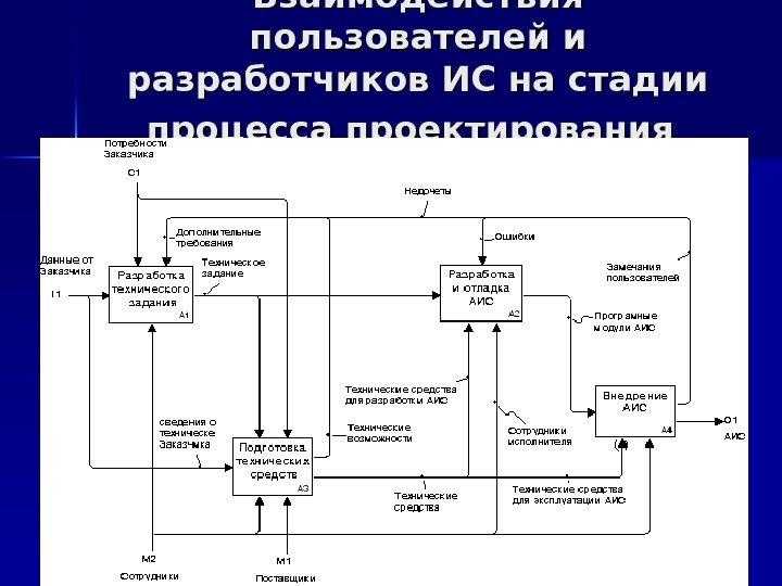 Проектирование — Википедия