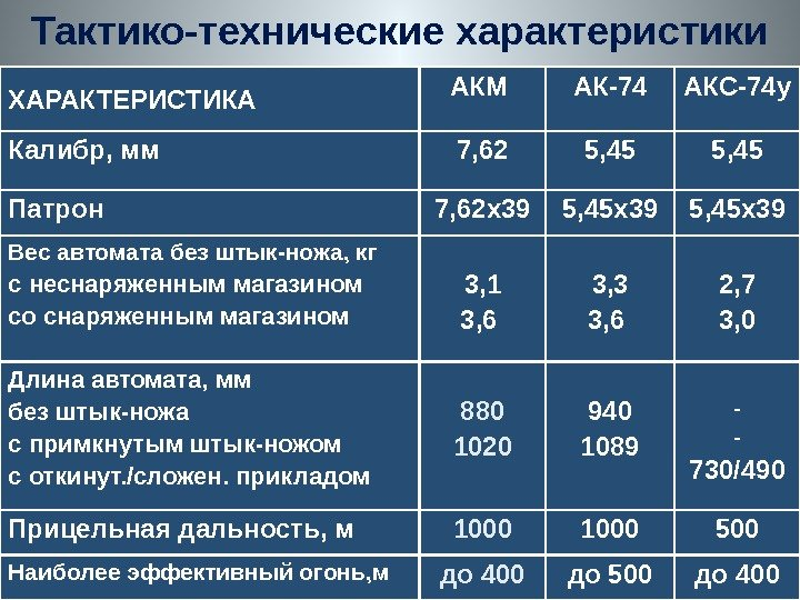 ТТХ АКС-74У ШПАРГАЛКА СКАЧАТЬ БЕСПЛАТНО