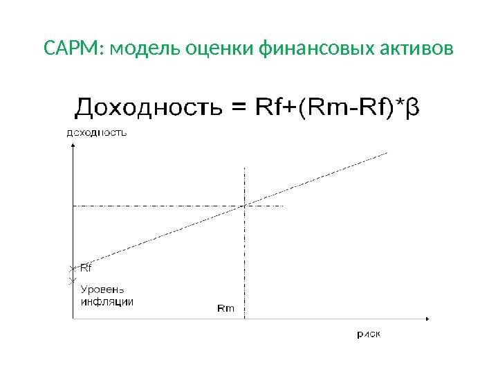 финансовых шпаргалка доходности активов оценки модель