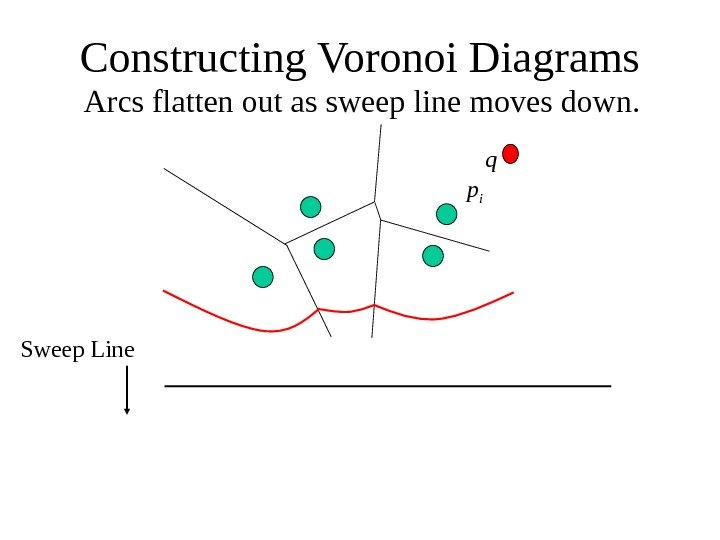 Constructing Voronoi Diagrams Arcs flatten out as sweep line moves down. Sweep