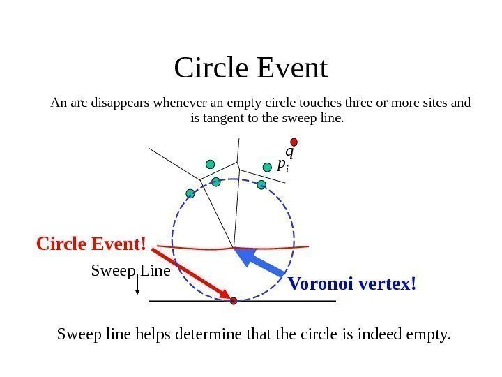 Circle Event An arc disappears whenever an empty circle touches three or