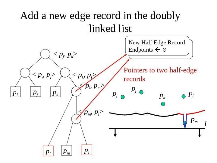 Add a new edge record in the doubly linked list p i