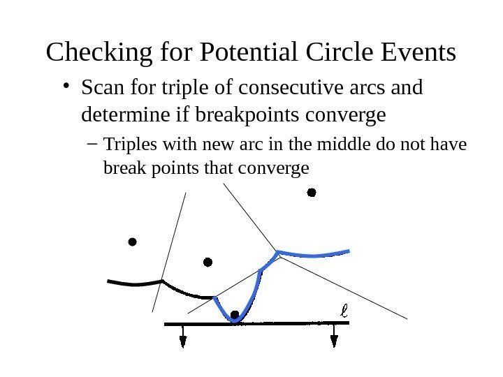 Checking for Potential Circle Events • Scan for triple of consecutive arcs