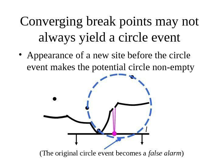 Converging break points may not always yield a circle event • Appearance