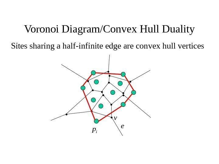 Voronoi Diagram/Convex Hull Duality Sites sharing a half-infinite edge are convex hull