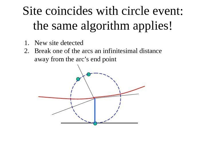 Site coincides with circle event:  the same algorithm applies! 1. New