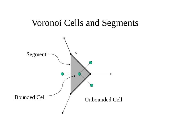 Voronoi Cells and Segments v Unbounded Cell. Bounded Cell Segment