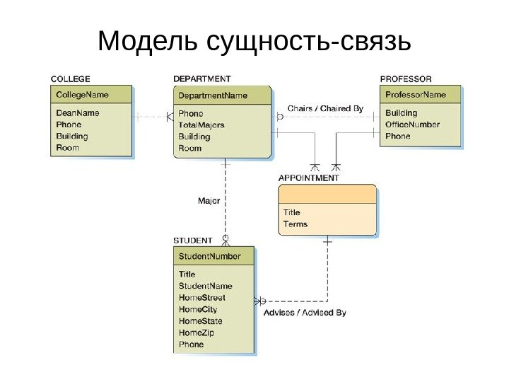 Модель сущность-связь: примеры