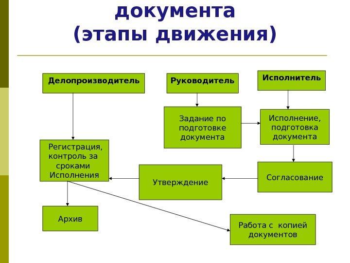 Схема прохождения документопотоков внутренних документов в организации