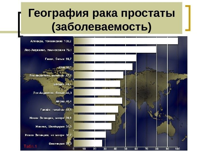 статистика простатита по странам