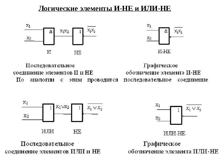 Изображение элементов логических схем