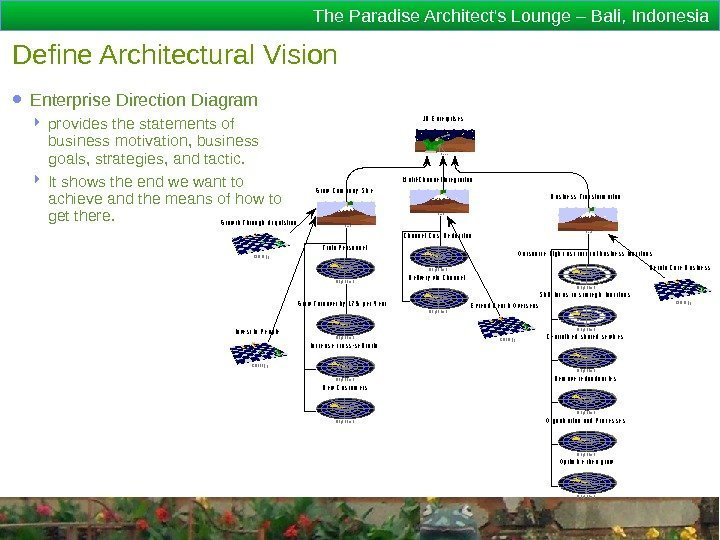 The Paradise Architect's Lounge – Bali, Indonesia Define Architectural Vision ● Enterprise Direction Diagram