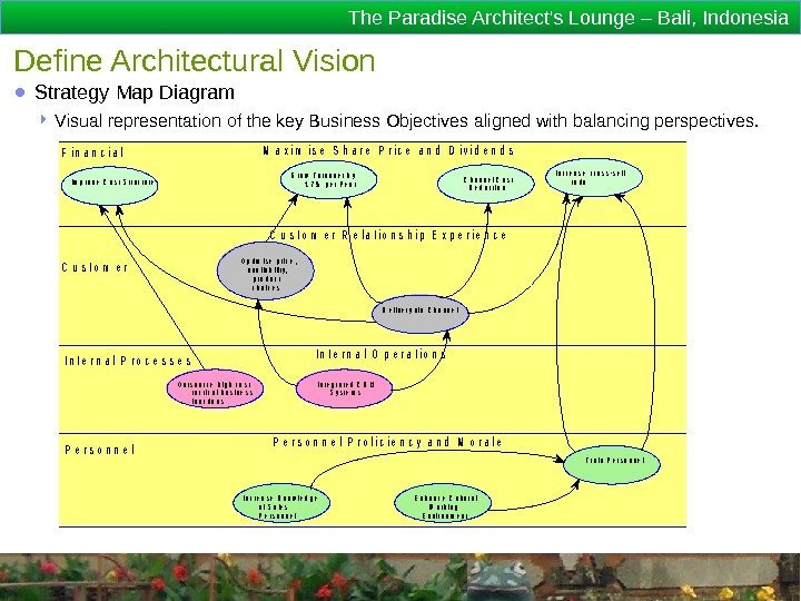 The Paradise Architect's Lounge – Bali, Indonesia Define Architectural Vision ● Strategy Map Diagram