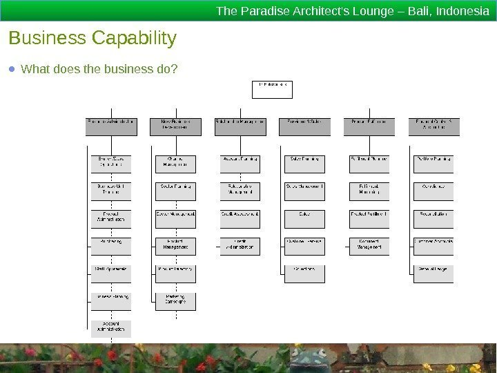 The Paradise Architect's Lounge – Bali, Indonesia Business Capability ● What does the business