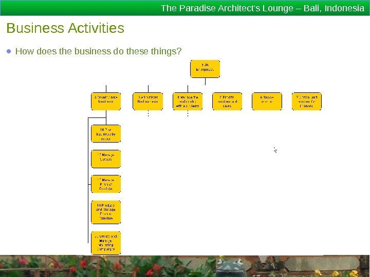 The Paradise Architect's Lounge – Bali, Indonesia Business Activities ● How does the business