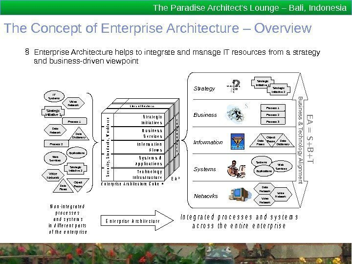 The Paradise Architect's Lounge – Bali, Indonesia The Concept of Enterprise Architecture – Overview.
