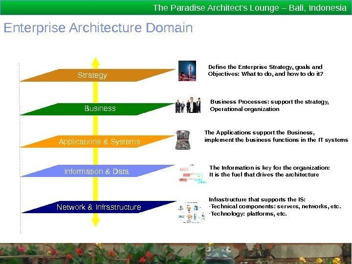 The Paradise Architect's Lounge – Bali, Indonesia Enterprise Architecture Domain Métier Applications & Systems