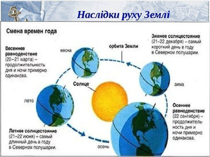Схема смены времён года на земле