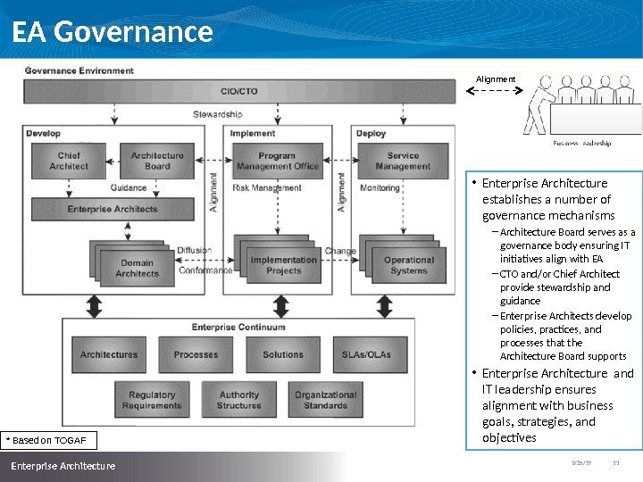 1/25/17   11  Enterprise Architecture EA Governance * Based on TOGAF Alignment